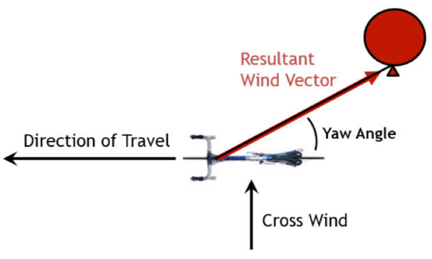 a2 wind tunnel yaw resultant wind vector