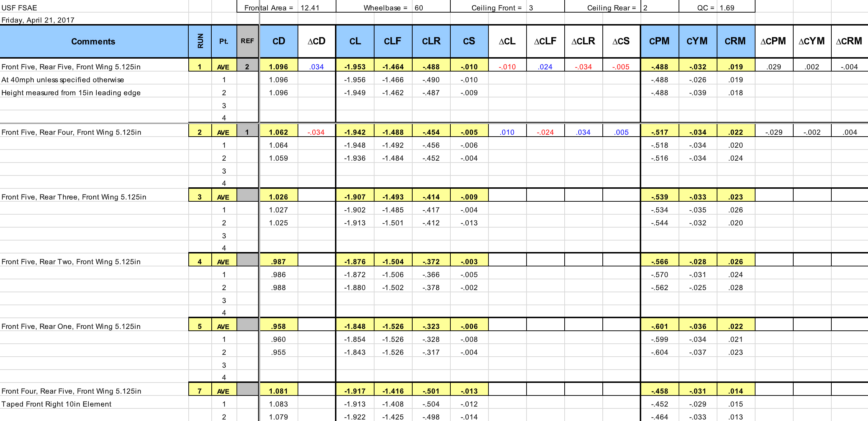 A2 wind tunnel USF FSAE car Example data